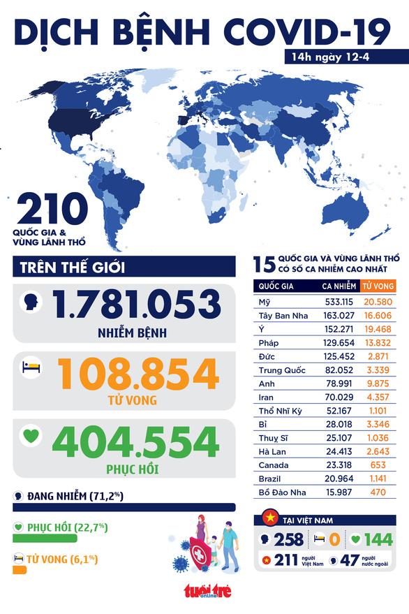 Dịch COVID-19 chiều 12-4: Tây Ban Nha gần 17.000 người chết, 60% ca nhiễm ở Iran khỏi bệnh - Ảnh 1.