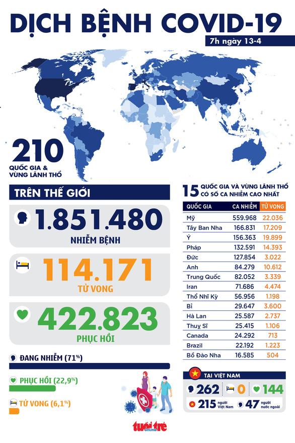 Dịch COVID-19 sáng 13-4: Thế giới hơn 1,8 triệu ca nhiễm, hơn 114.000 người chết - Ảnh 1.