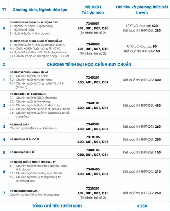 ĐH Ngân hàng TP.HCM tăng chỉ tiêu xét tuyển học bạ - Ảnh 2.