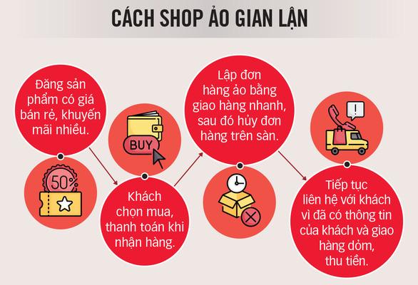 Cẩn thận shop lừa online - Ảnh 2.