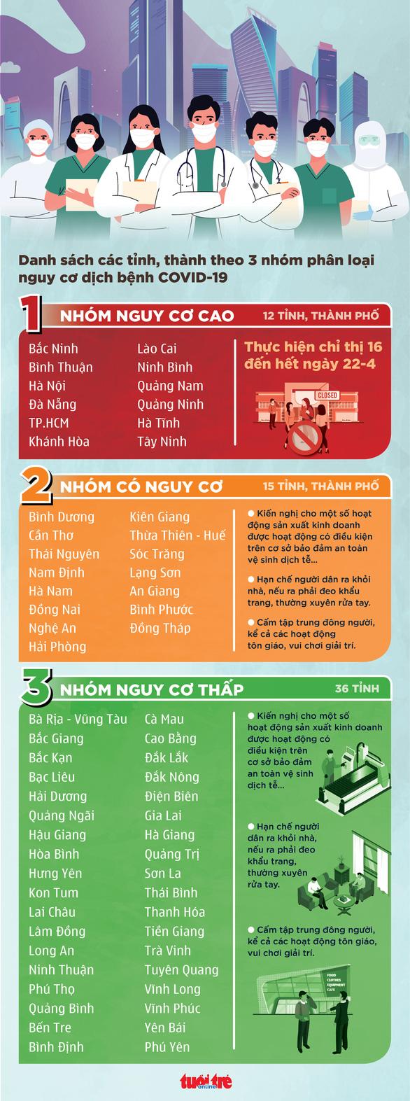 TP.HCM, Hà Nội và một số địa phương cách ly xã hội đến 22-4 - Ảnh 2.