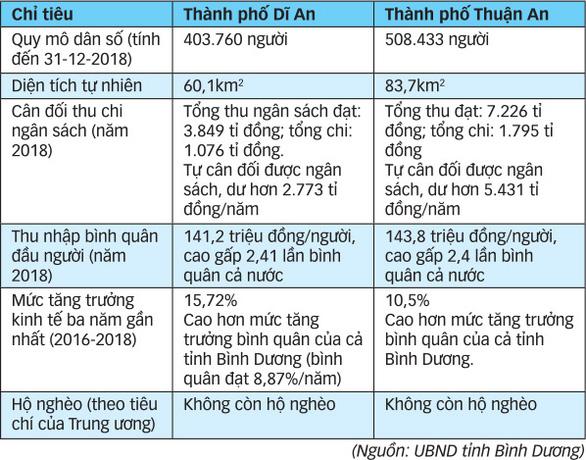 Dĩ An và Thuận An lên thành phố: Những con số ấn tượng! - Ảnh 3.