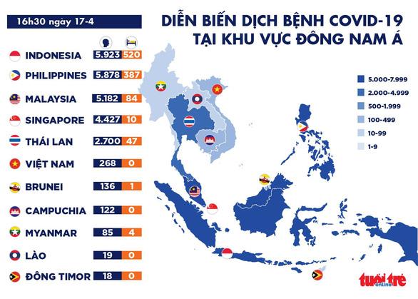 Dịch COVID-19 chiều 17-4: Indonesia vượt Philippines, nhiều ca nhiễm nhất Đông Nam Á - Ảnh 2.