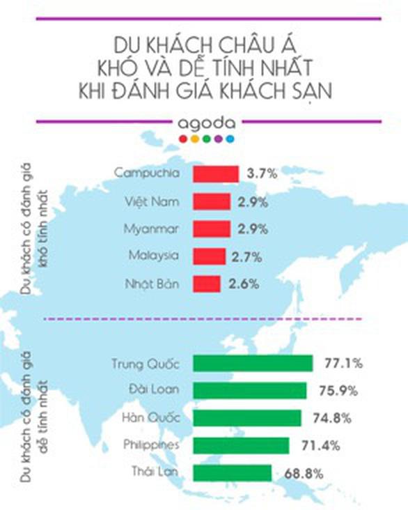 Du khách Việt gây ngạc nhiên vì khó tính trong đánh giá khách sạn - Ảnh 1.
