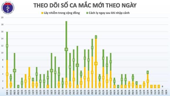 Dịch COVID-19 sáng 18-4: Thế giới hơn 154.000 người chết, Việt Nam 2 ngày liền không ca bệnh mới - Ảnh 2.