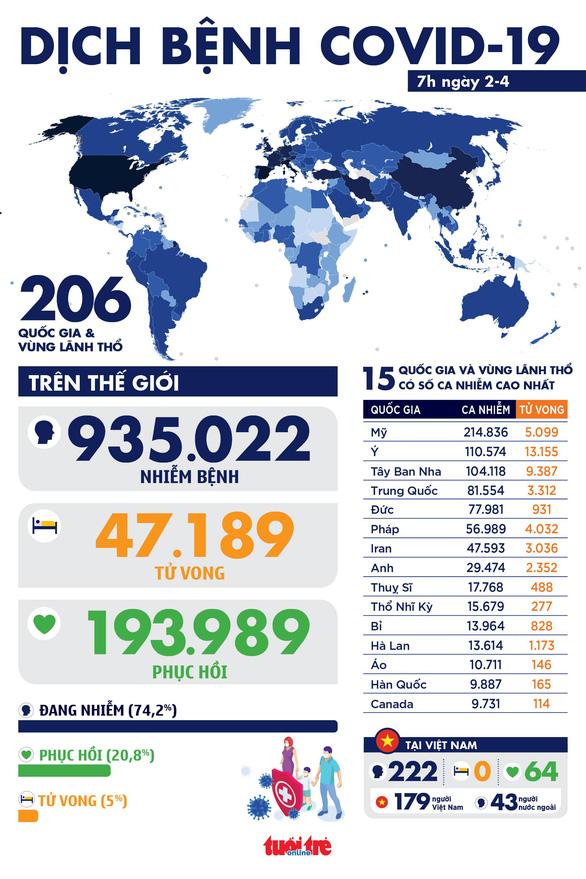 Dịch COVID-19 sáng 2-4: Tổng số ca nhiễm hơn 930.000, hồi phục gần 200.000 - Ảnh 1.