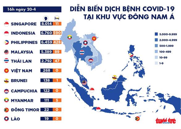 Dịch COVID-19 chiều 20-4: Việt Nam thêm nhiều ca ra viện, Singapore tăng kỷ lục ca nhiễm - Ảnh 2.