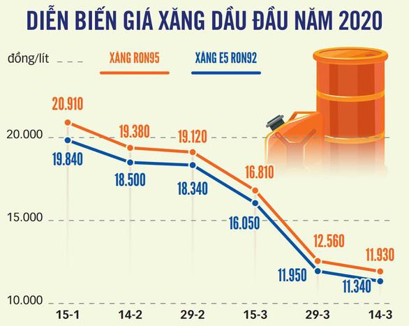 Giá dầu thế giới âm, giá xăng trong nước sẽ tiếp tục giảm xuống 10.000 đồng/lít? - Ảnh 2.