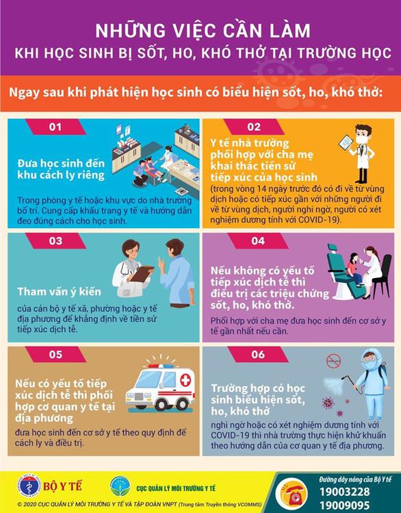 Nên làm gì nếu học sinh bị sốt, ho, khó thở khi đi học trở lại? - Ảnh 2.