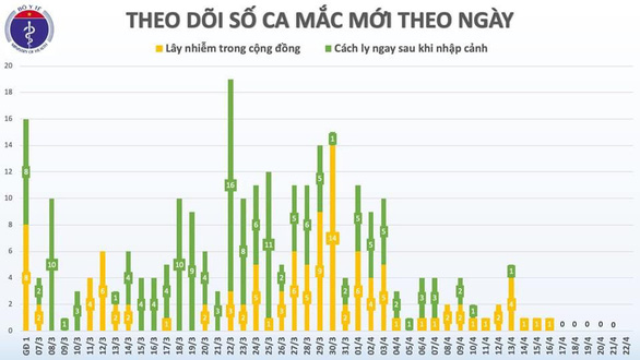 Dịch COVID-19 sáng 22-4: Việt Nam 0 ca nhiễm mới, Mỹ hơn 45.000 ca tử vong - Ảnh 2.
