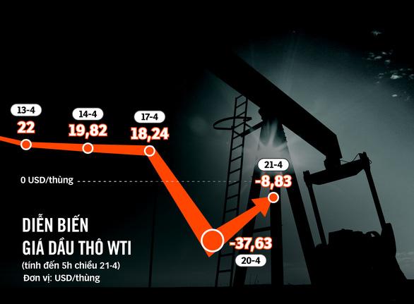 Giá dầu thế giới âm, giá xăng trong nước sẽ tiếp tục giảm xuống 10.000 đồng/lít? - Ảnh 1.