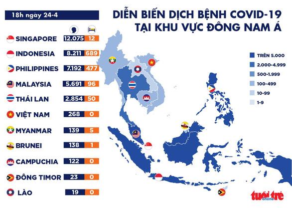 Dịch COVID-19 chiều 24-4: Thế giới hơn 2,7 triệu ca mắc, Việt Nam chỉ còn 45 ca đang chữa - Ảnh 2.