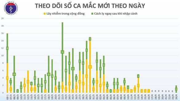 Sau 8 ngày, Việt Nam ghi nhận 2 ca bệnh COVID-19 mới - Ảnh 2.