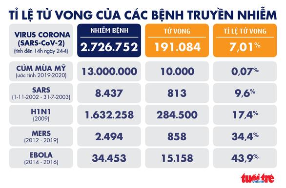 Dịch COVID-19 chiều 24-4: Thế giới hơn 2,7 triệu ca mắc, Việt Nam chỉ còn 45 ca đang chữa - Ảnh 4.