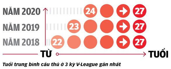 Từ V-League, lo cho SEA Games 31 - Ảnh 3.
