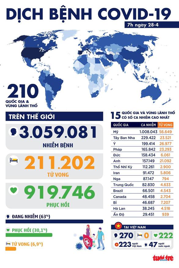 Dịch COVID-19 sáng 28-4: Việt Nam 0 ca nhiễm mới, toàn cầu gần 1 triệu ca hồi phục - Ảnh 1.