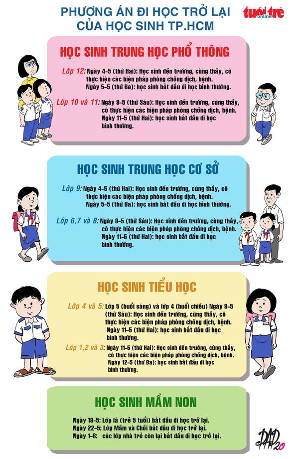 TPHCM: trung tâm ngoại ngữ, tin học, dạy thêm hoạt động lại từ 4-5 - Ảnh 2.