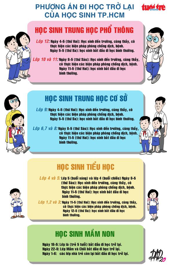 TP.HCM: Học sinh lớp 9 và 12 đến trường từ 4-5, mầm non từ 18-5 - Ảnh 2.