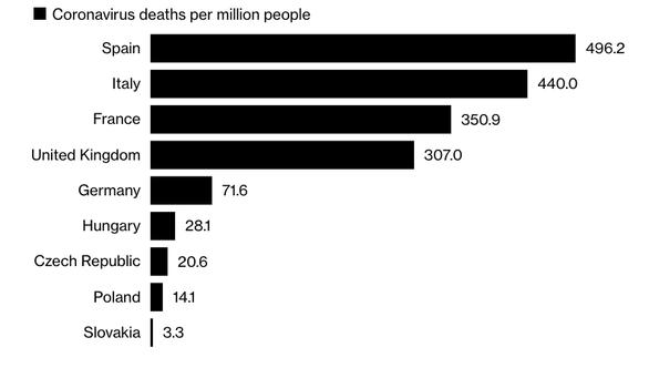 Bài học từ quốc gia có tỉ lệ tử vong do COVID-19 thấp nhất châu Âu - Ảnh 2.