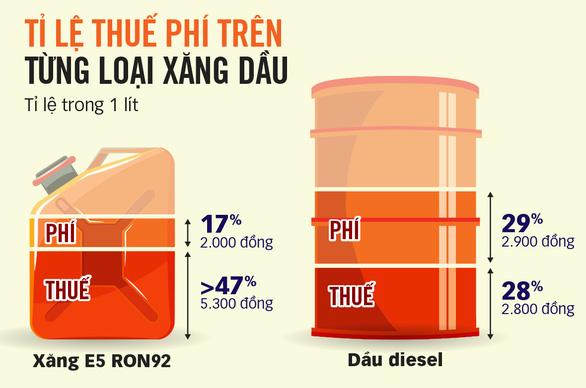 Xăng đang cõng 64% thuế, phí - Ảnh 2.