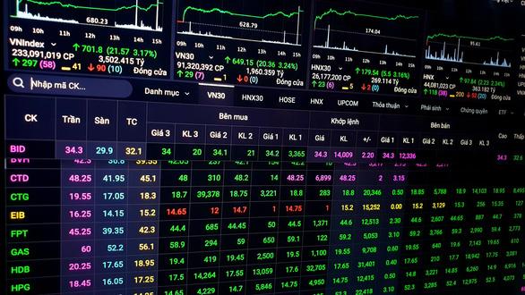 Chứng khoán nhận về hơn 3,24 tỉ USD vốn hóa, hàng loạt cổ phiếu tăng trần - Ảnh 1.