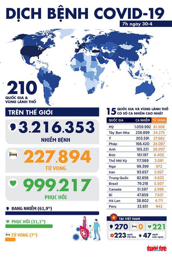 Dịch COVID-19 sáng 30-4: Việt Nam ngày thứ 14 không ca mới, thế giới 1 triệu ca hồi phục - Ảnh 1.