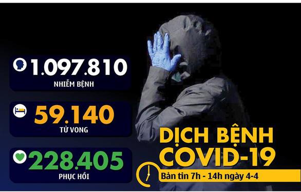 Dịch COVID-19 sáng 4-4: Số bệnh nhân chết ở New York bằng số người chết vụ 11-9 - Ảnh 2.