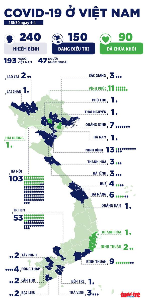 Sáng 5-4, Việt Nam không có ca COVID-19 mới, 90 bệnh nhân đã khỏi - Ảnh 3.