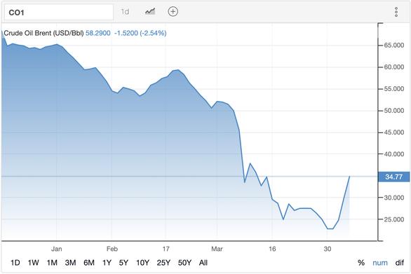 Giá dầu thế giới quay đầu tăng vọt sau chuỗi ngày giảm mạnh - Ảnh 1.