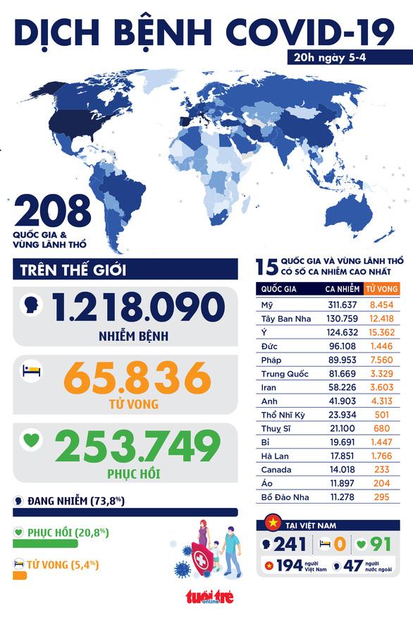 Dịch COVID-19 chiều 5-4: Toàn cầu hơn 1,2 triệu ca nhiễm, 253.000 ca hồi phục - Ảnh 1.