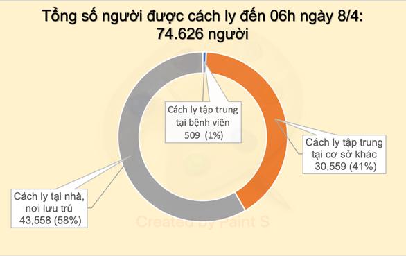 Cập nhật dịch COVID-19 chiều 8-4: không có ca bệnh mới, 126/251 ca đã khỏi - Ảnh 3.