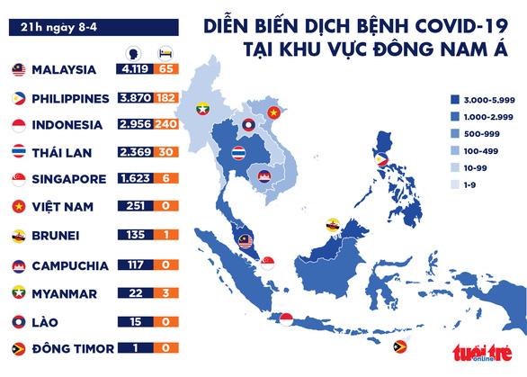 Dịch COVID-19 chiều 8-4: Toàn cầu hơn 1,4 triệu người bệnh, Đông Nam Á tăng cả ca nhiễm và tử vong - Ảnh 2.