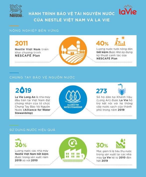La Vie và Nestlé Việt Nam chung tay giảm thiệt hại từ hạn mặn - Ảnh 5.