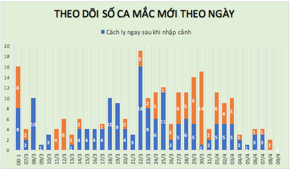 Sáng 9-4: Việt Nam không có ca COVID-19 mới, một nửa trong 251 ca bệnh đã khỏi - Ảnh 2.