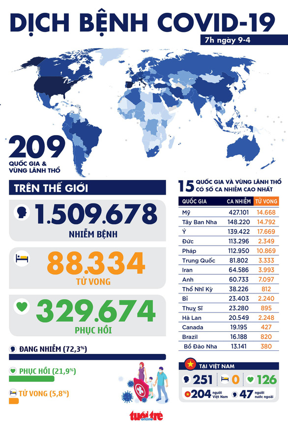 Dịch COVID-19 sáng 9-4: Toàn cầu vượt 1,5 triệu ca bệnh, các nước châu Âu kéo dài phong tỏa - Ảnh 1.