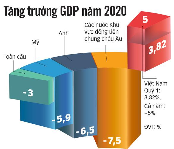 Việt Nam thuộc nhóm tăng trưởng kinh tế cao nhất thế giới - Ảnh 2.