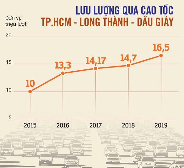Đồng Nai muốn mở rộng cao tốc TP.HCM - Long Thành - Dầu Giây lên 12 làn xe - Ảnh 3.