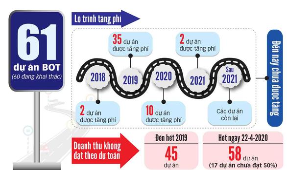 Dự án BOT giao thông hụt nguồn thu:  Bỏ cũng dở, ở không xong - Ảnh 2.