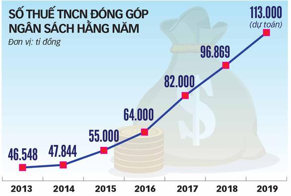 1505-thue tncn dong gop ngan sach hang nam