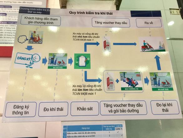 TP.HCM thí điểm kiểm định khí thải xe máy miễn phí tại 8 điểm - Ảnh 3.