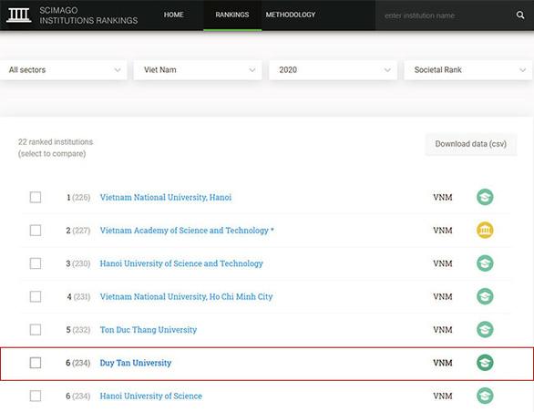 ĐH Duy Tân trong top 10 đại học Việt Nam trên bảng xếp hạng SCImago 2020 - Ảnh 2.