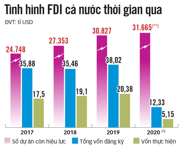 Làm gì để đón sóng chuyển dịch FDI? - Ảnh 5.