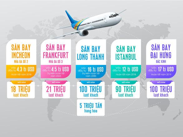 Từ sân bay Long Thành nhìn lại quy mô các sân bay quốc tế khác - Ảnh 2.