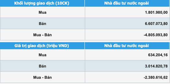 VN-Index tăng hơn 18 điểm, khối ngoại bán ròng hơn 2.380 tỉ đồng - Ảnh 2.