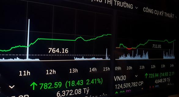 VN-Index tăng hơn 18 điểm, khối ngoại bán ròng hơn 2.380 tỉ đồng - Ảnh 1.
