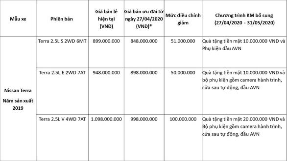 Nissan Việt Nam đưa ra ưu đãi lớn chưa từng có cho Nissan Terra - Ảnh 2.