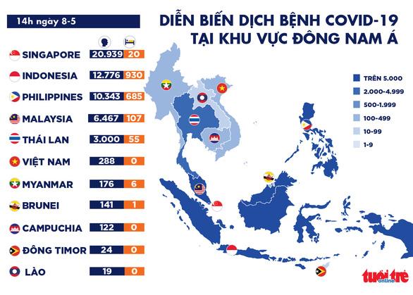 Dịch COVID-19 chiều 8-5: Số ca tử vong ở châu       Á vượt 10.000, Việt Nam thêm 8 ca khỏi bệnh - Ảnh 2.