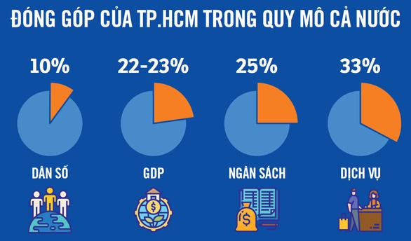 Kinh tế TP.HCM phải phát triển theo chữ V -         Ảnh 3.