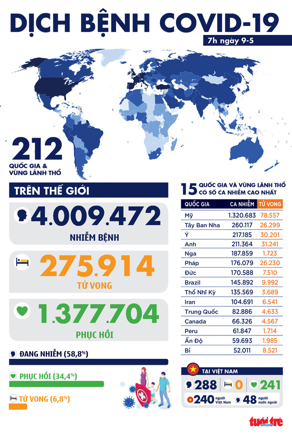 Dịch COVID-19 ngày 9-5: Thế giới vượt 4 triệu ca mắc, Nga nhiều thứ 5 thế giới