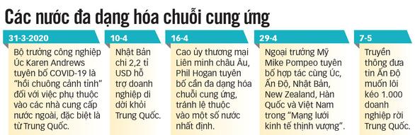 Chuỗi sản xuất dần rời khỏi Trung Quốc, cơ hội nào cho Việt Nam? - Ảnh 3.